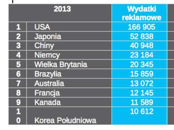 ZOG - rynek w 2013 r. mniejszy o 5,6 proc.
