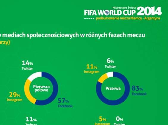 Niemcy - Argentyna rekordowe 120 minut