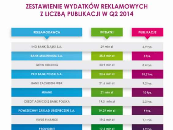 440 mln zł na spełnianie marzeń