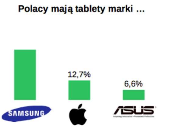 Tablet Polaka to najczęściej Samsung