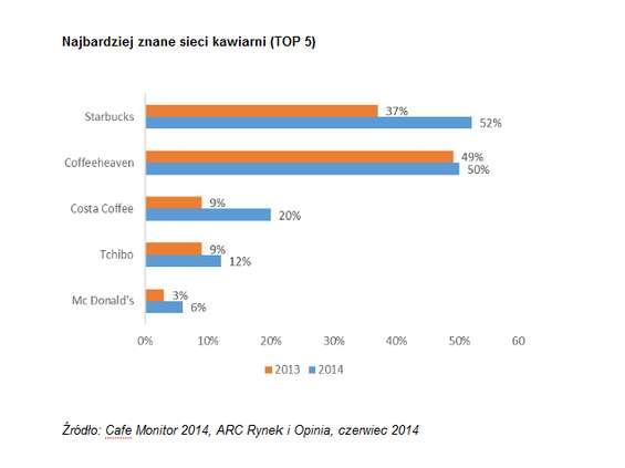 Polacy bardziej lojalni w stosunku do sieci kawowych