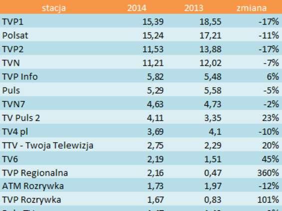 TVP1 i Polsat najpopularniejsze wśród widzów naziemnych