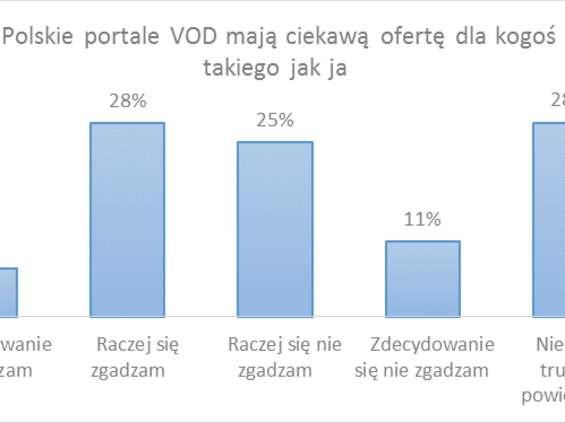 Startrack: Tylko dla połowy polskich internautów oferta VoD jest ciekawa