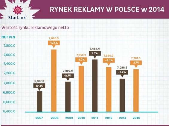 Starlink: w 2014 r. rynek reklamy wart był 7,28 mld zł