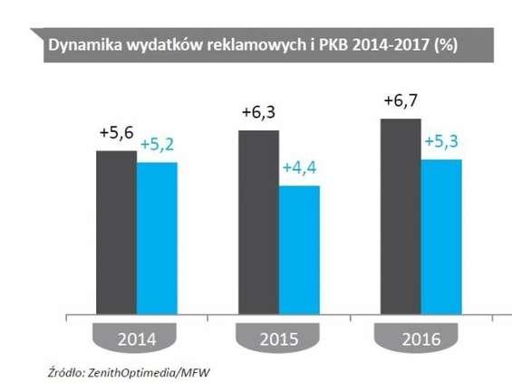 ZOG: Stabilny wzrost rynku reklamowego wPolsce i na świecie