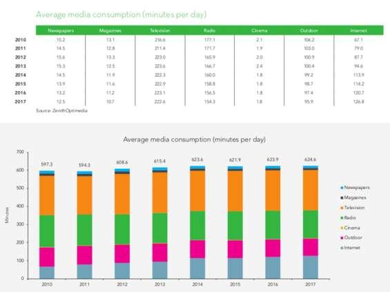 ZOG: Lekki wzrost konsumpcji mediów