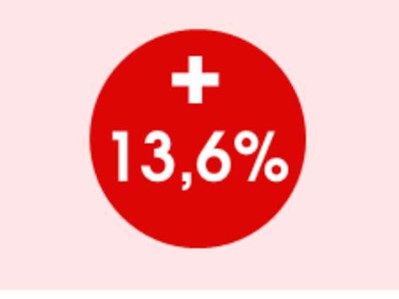 AdEx: w I kwartale br. reklama internetowa wzrosła o ponad 13 proc.