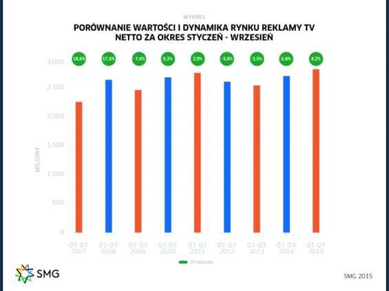 Rynek reklamy TV nadal rośnie