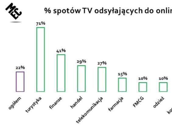 MEC: reklamodawcy przestają odsyłać z reklam TV do internetu