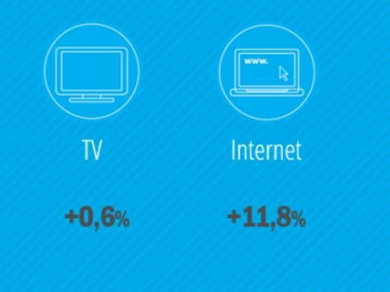 Zenith: polski rynek reklamowy w tym roku urośnie o 2,5 proc.