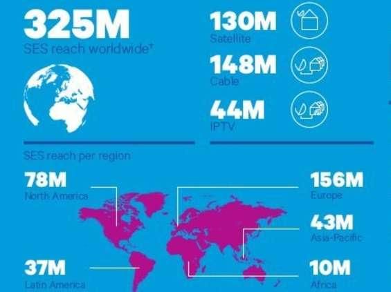 MonitorSatelitarny: satelita głównym źródłem odbioru TV w Europie