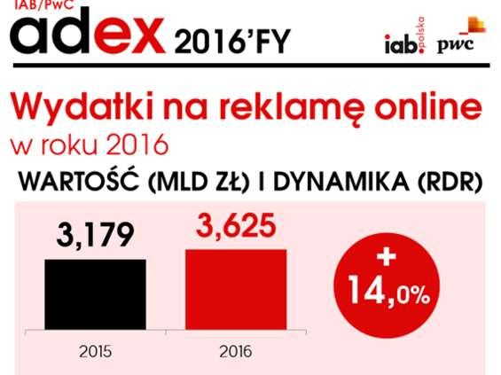 AdEx: 3,6 mld zł na reklamę online w roku 2016
