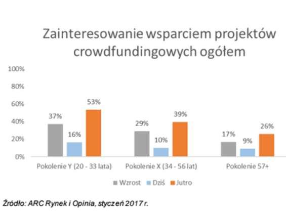 Polacy przychylni crowdfundingowi