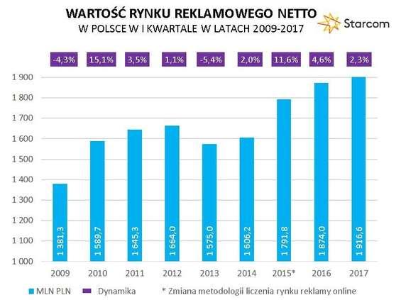Starcom: rynek reklamowy wzrósł o 2,3 proc. w I kwartale