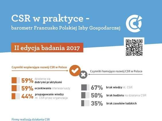 Co druga firma odnotowuje korzyści z działań CSR