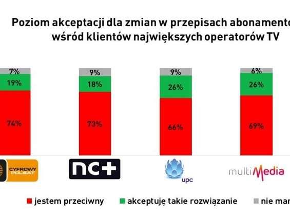 MEC: Rynek płatnej TV może stracić 1,5 mln klientów po zmianach w abonamencie RTV