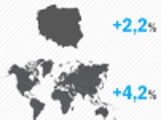 Zenith: stabilny wzrost rynku reklamowego w Polsce i na świecie