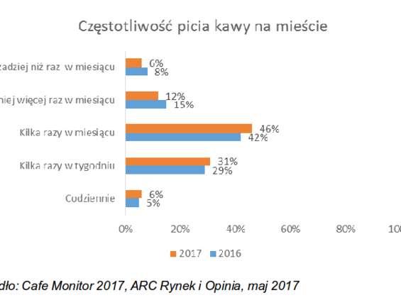 Polacy coraz częściej piją kawę na mieście - również tę ze sklepów spożywczych