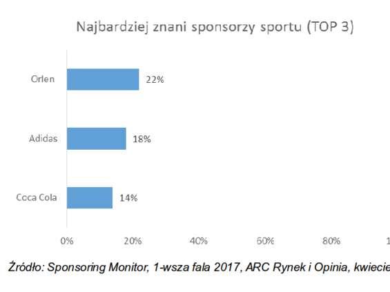 Orlen, Adidas i Coca-Cola najbardziej rozpoznawalnymi sponsorami sportu