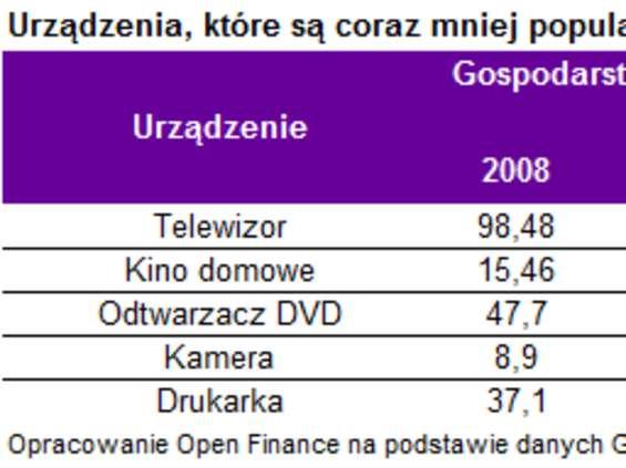Polacy spędzają mniej czasu przed ekranami telewizorów