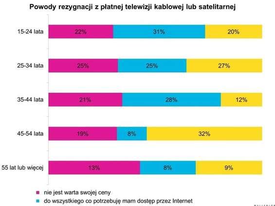 MullenLowe MediaHub: z płatnej TV rezygnuje mniej niż 10 proc. odbiorców