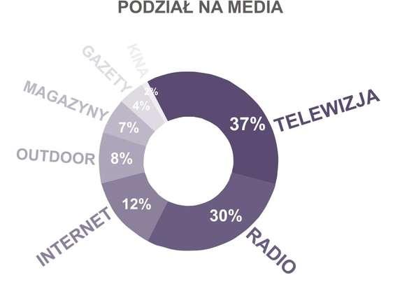 Sieci handlowe zwiększają wydatki reklamowe