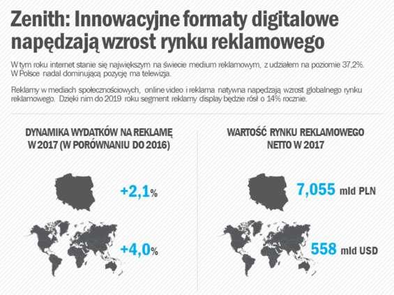 Zenith: rynek reklamy w Polsce wart ponad 7 mld zł