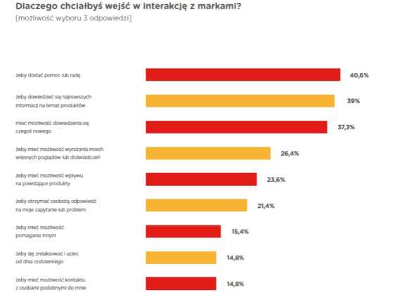 Polscy internauci są tradycjonalistami