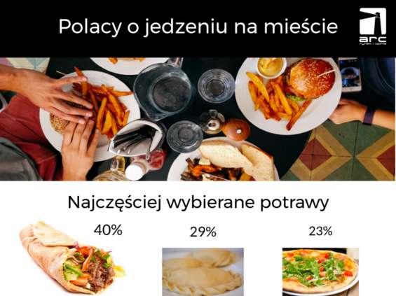 """""""Na mieście"""" Polacy jedzą kebab"""