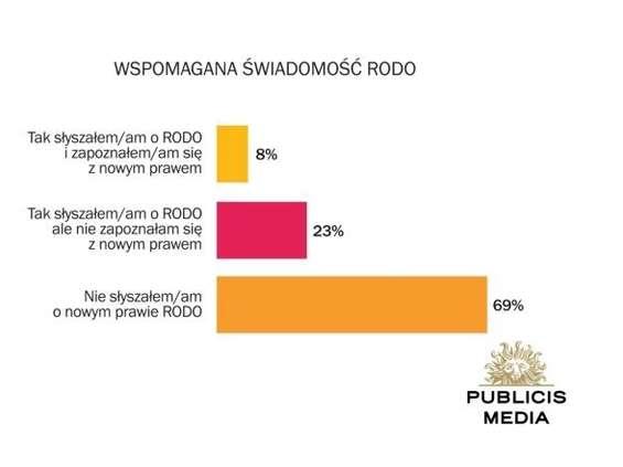 Publicis Media: blisko 70 proc. internautów nie wie o RODO