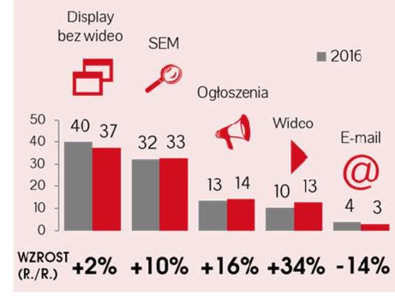 IAB AdEx: reklama online była warta w 2017 r. prawie 4 mld zł