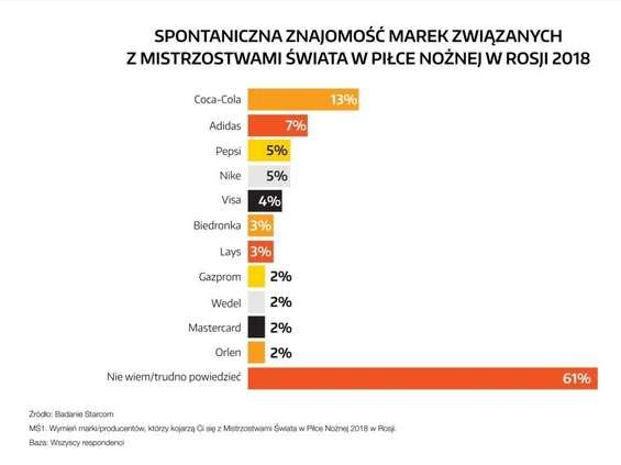 Starcom: Ponad 60 proc. Polaków nie kojarzy marek związanych z mundialem w Rosji