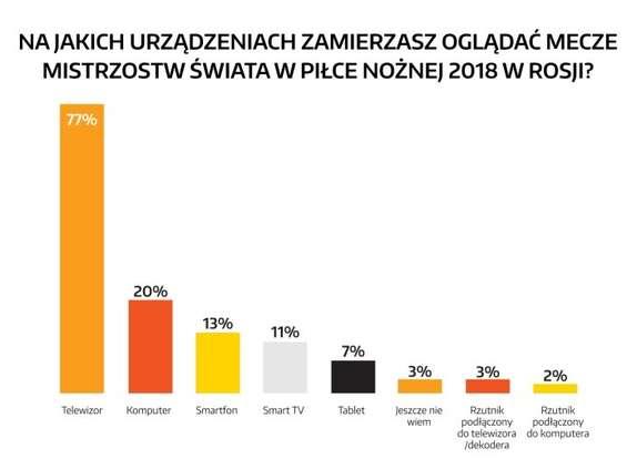 77 proc. Polaków obejrzy mistrzostwa świata w TV