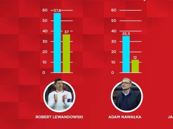 Havas Sports & Entertainment: polscy piłkarze są bardziej rozpoznawalni, ale mniej lubiani