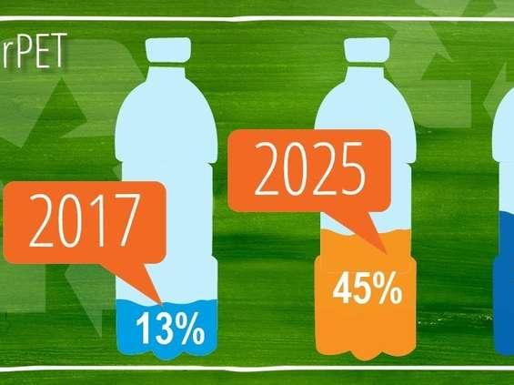 Pepsi zapowiada wielkie inwestycje w opakowania poddające się recyklingowi