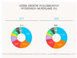 Zenith: Dynamika wzrostu polskiego rynku reklamy sięgnie w br. 6,6 proc.