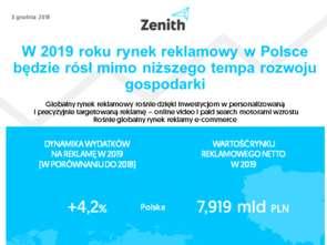 Polski rynek reklamowy w 2019 r. według Zenith: wzrost o 4,2 proc.