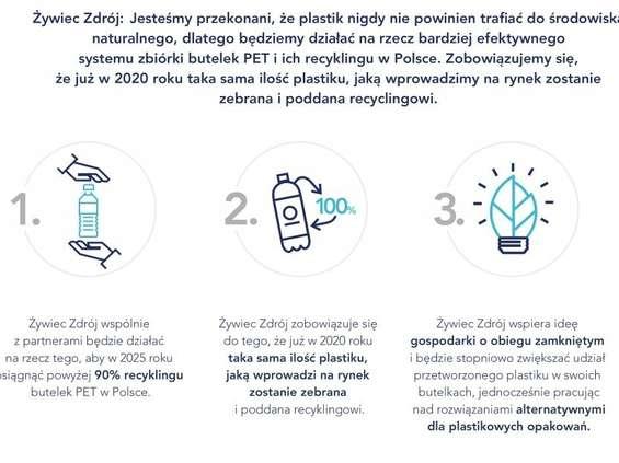 Żywiec Zdrój chce walczyć z plastikiem