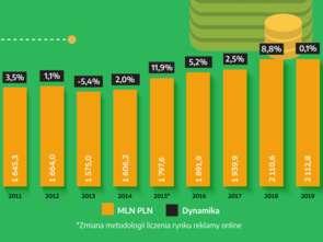 Starcom: rynek reklamy po I kwartale wart 2,1 mld zł