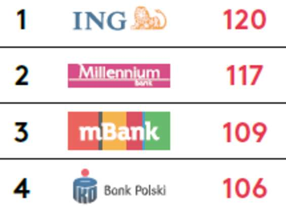 ING najlepszym bankiem pod względem doświadczeń klientów