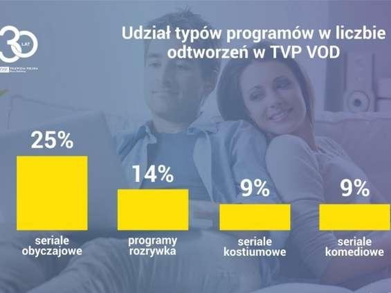 Seriale obyczajowe najchętniej oglądanymi programami w TVP VoD