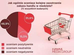 Havas Media: handel w niedzielę nie podoba się połowie Polaków