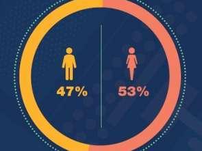 GroupM: Ponad połowa CMO w Polsce to kobiety
