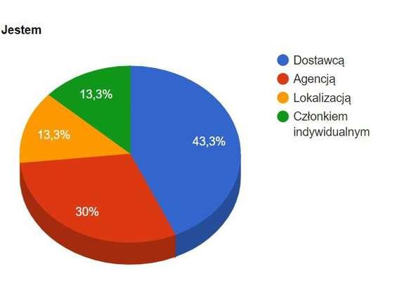 W marcu i kwietniu odwołano ponad 97% eventów