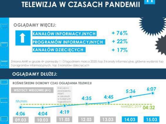 Nielsen: W czasie pandemii oglądamy telewizję częściej i dłużej