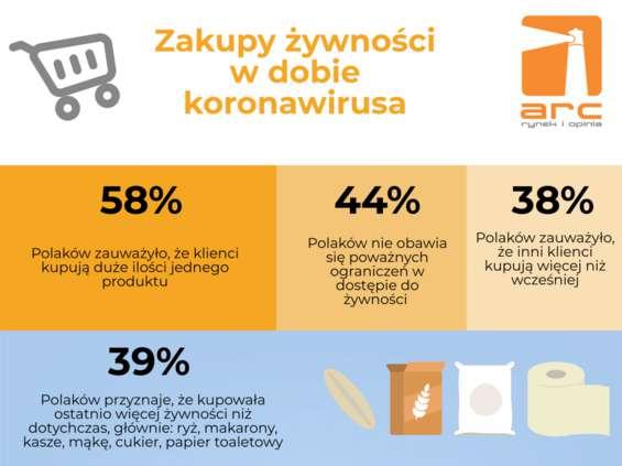 ARC: Polacy najbardziej boją się podwyżek cen i mniejszej dostępności jedzenia
