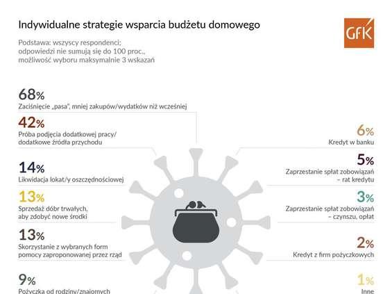 GfK: dwie trzecie Polaków ograniczy zakupy
