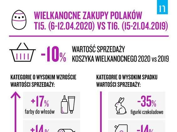 Nielsen: Wartość koszyka wielkanocnego Polaków spadła o 10%