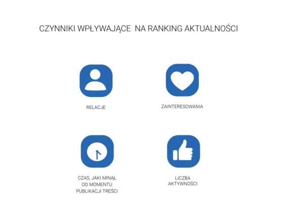 Jak działają algorytmy w social mediach: LinkedIn