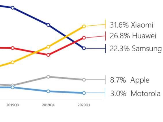 Xiaomi nr. 1 wśród producentów smartfonów w Polsce